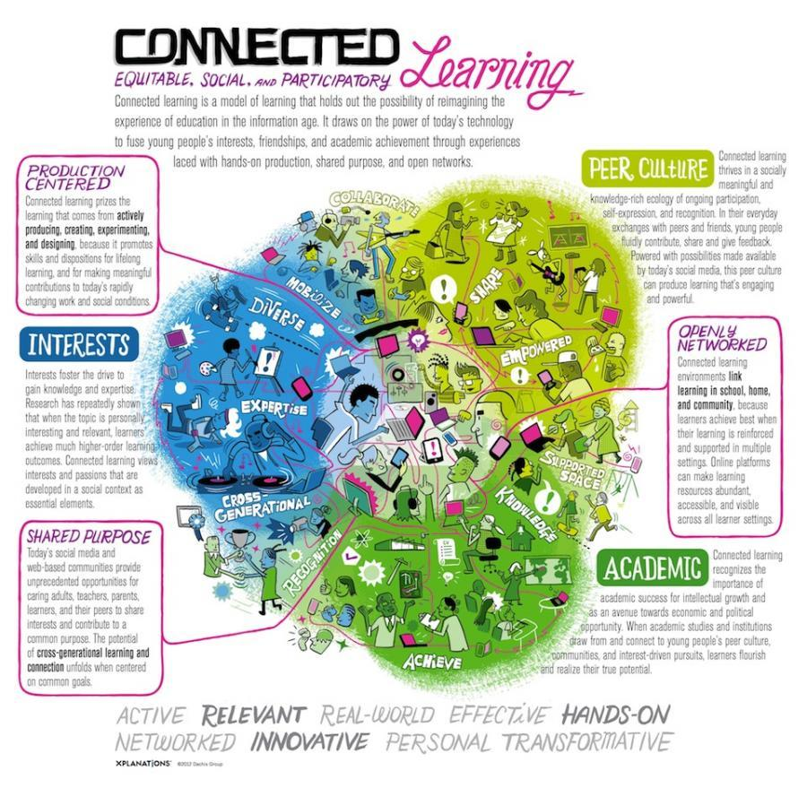 Connected Learning Model