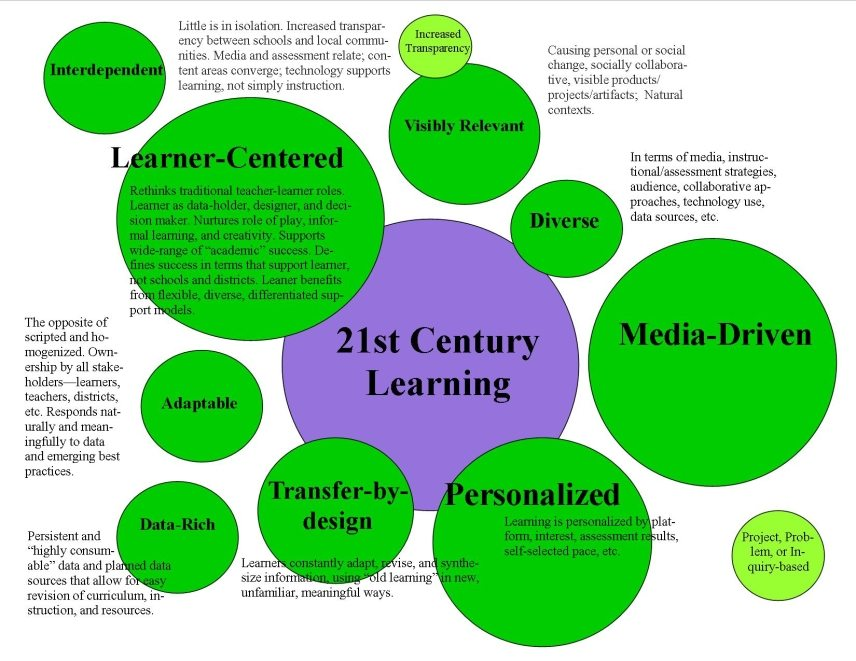 development of personality traits of learners And kolb learning styles, issues relating to personality and learning  5  personality trait developed by mccrae and costa (1983), against the.