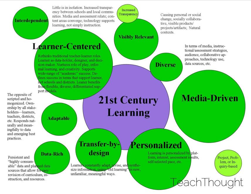 9 characteristics of 21st century learning Qualities of a good architect