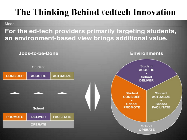 The Thinking Behind #edtech Innovation
