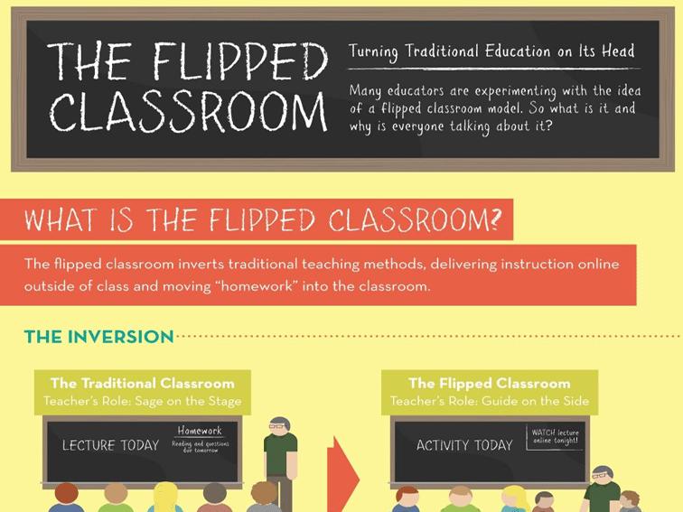 Flipped Classroom Summary Image