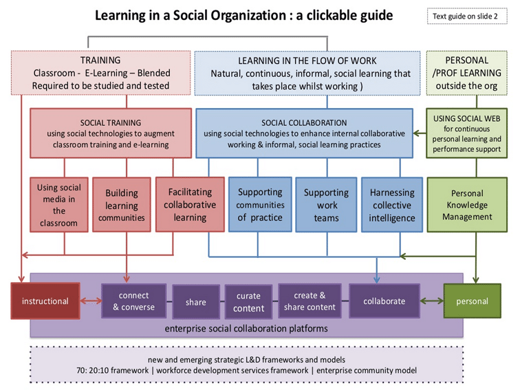 learning-social-workflow