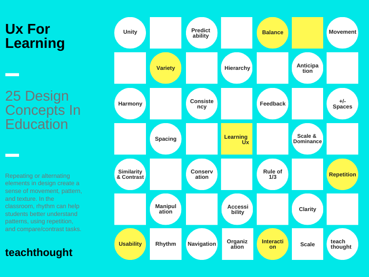 Creating A Learning Ux: 25 Design Concepts In Education