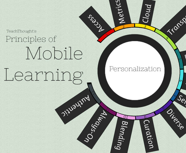 mobile learning in education pdf