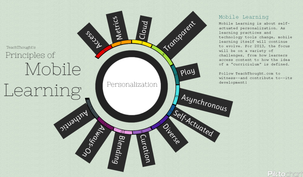 Modular Classroom Defined ~ Principles of mobile learning