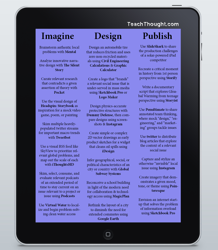Ways To Integrate IPad In Your PBL Classroom Educational - Project based learning lesson plan template