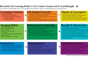 21st Century Learning Model