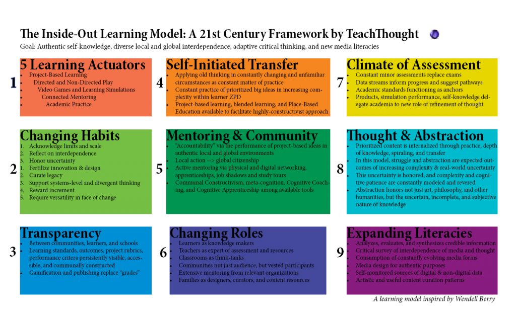 Classroom Oriented Instructional Design Models ~ The inside out school a st century learning model