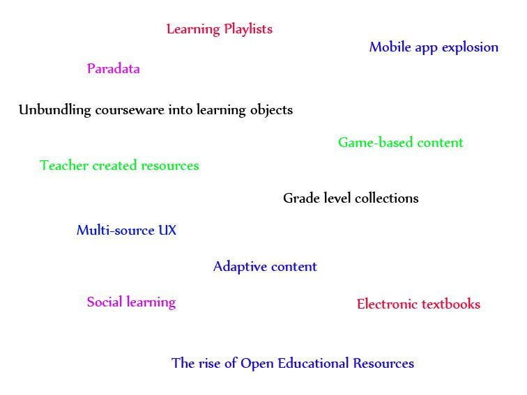 learning-trends