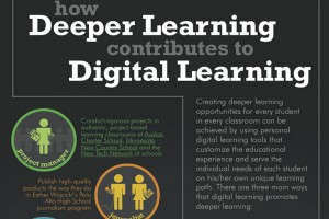 Digital-Learning-Deeper-Learning-FI