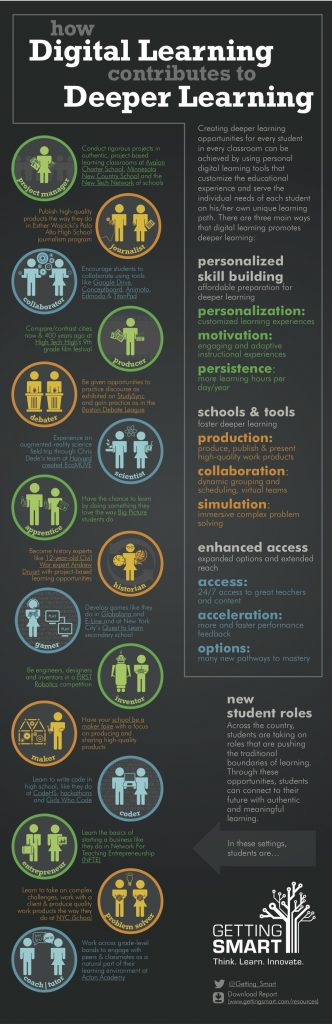 digital-tools-deeper-learning