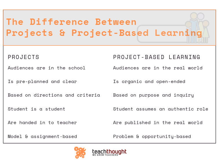 The-Difference-Between-Projects-And-Project-Based-Learning The Distinction Between Tasks And Undertaking-Based mostly Studying