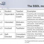 self-directed learning stages