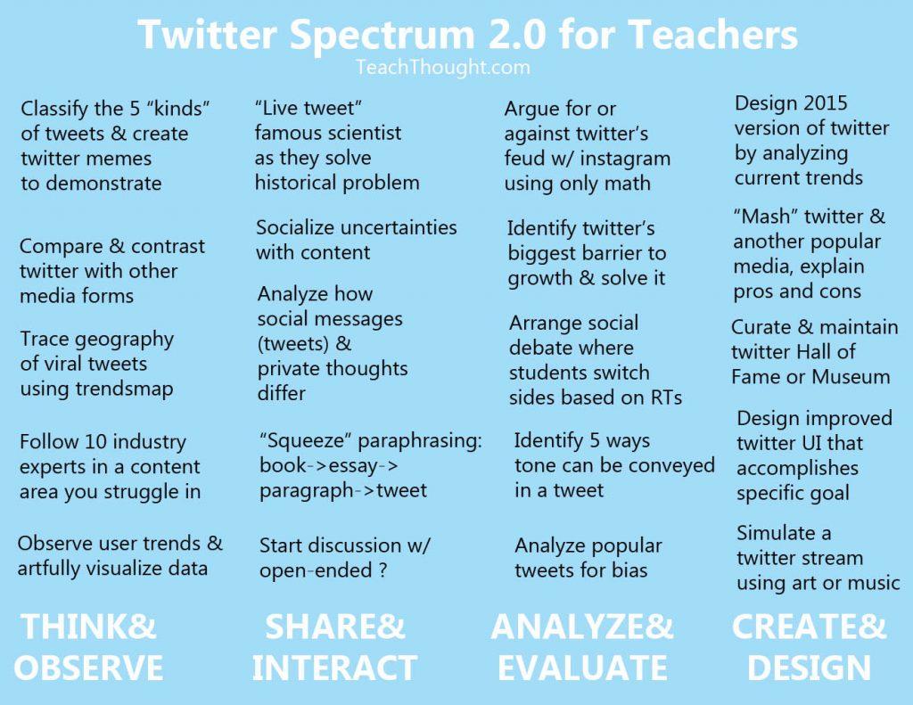 twitter spectrum 2