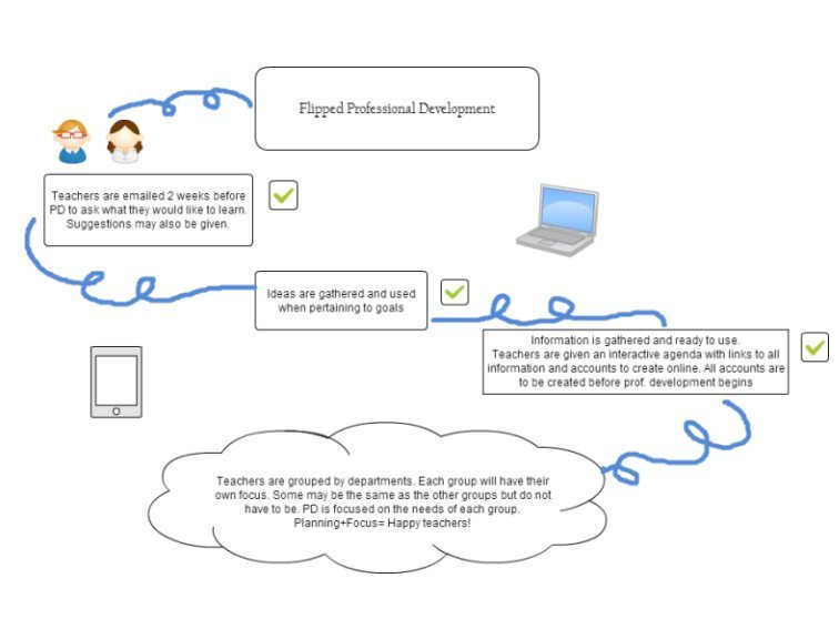 flipped-professional-development
