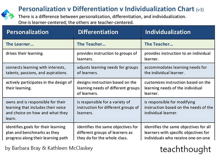 difference-between-personalized-learning-personalization
