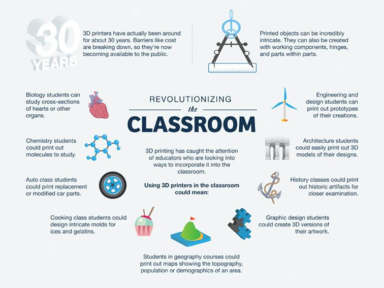 Innovative Ict Classroom ~ Ways d printing can be used in education infographic