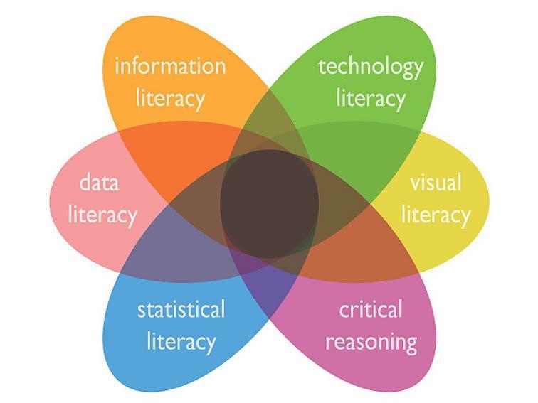 critical thinking foundational for digital literacies and democracy Critical digital literacies and the struggle over 1 critical digital literacies and the struggle critical thinking: foundational for digital.