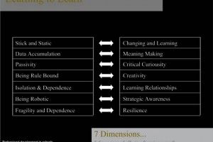 7-dimensions-of-effective-learning
