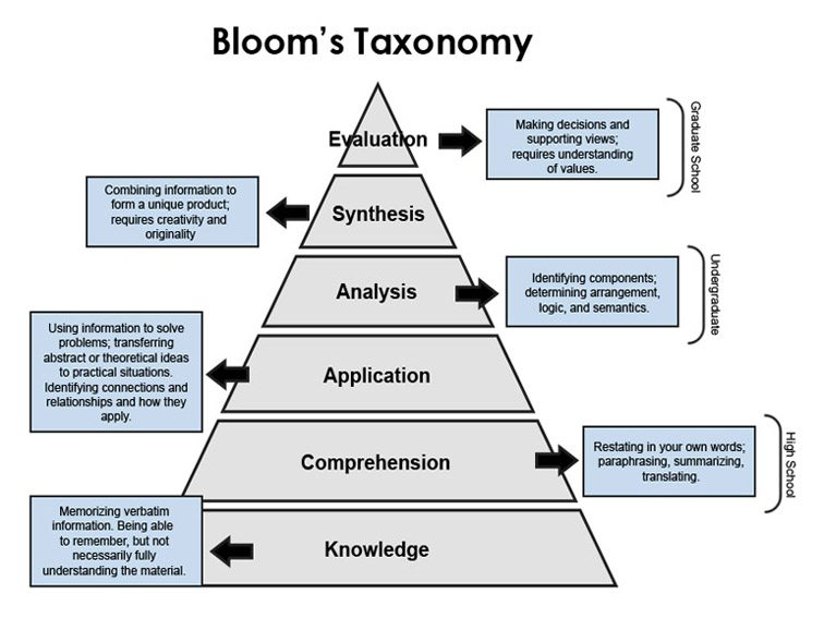 Taxonomy Examples Of Diagrams Block And Schematic Diagrams