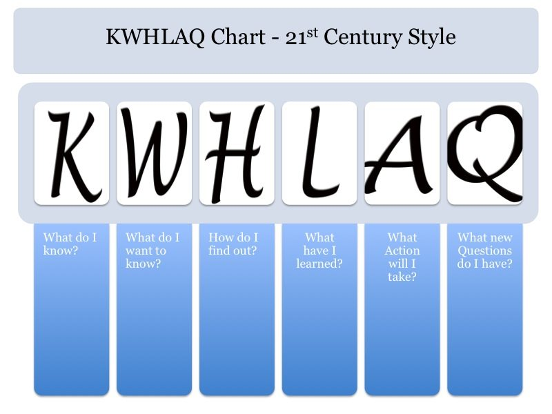 KWHLAQ-chart-template