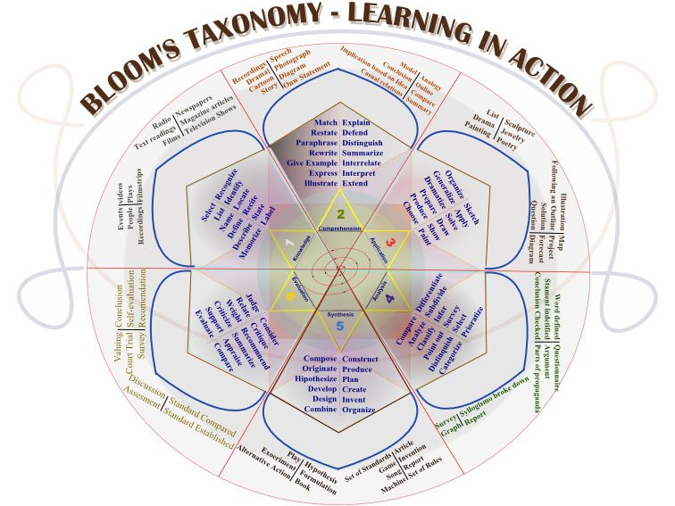 50 Resources For Teaching With Bloom's Taxonomy