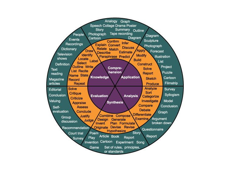 blooms-wheel-power-verbs