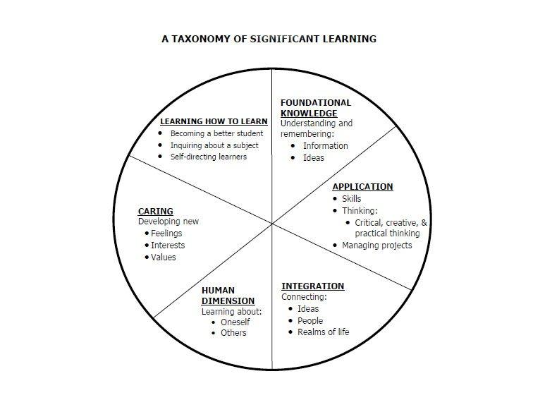 finks-taxonomy-for-understanding