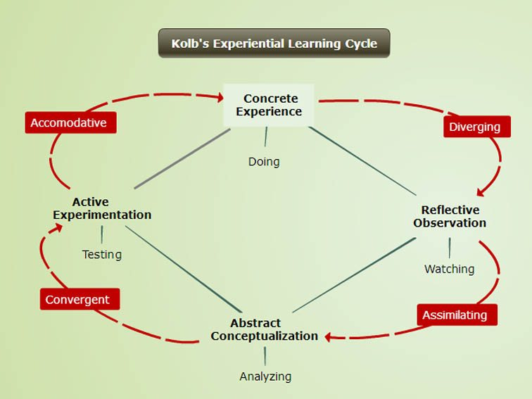 kolbs-learning-cycle