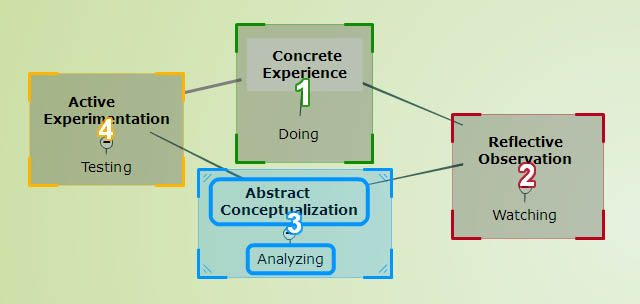 critical thinking strategies concept mapping Concept mapping as means to critical thinking abstract this article describes a study conducted to evaluate the relationship between concept mapping and its ability.