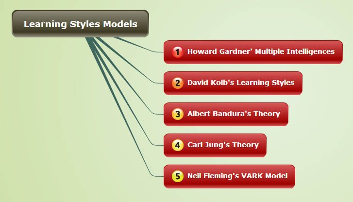 learning-style-models-types