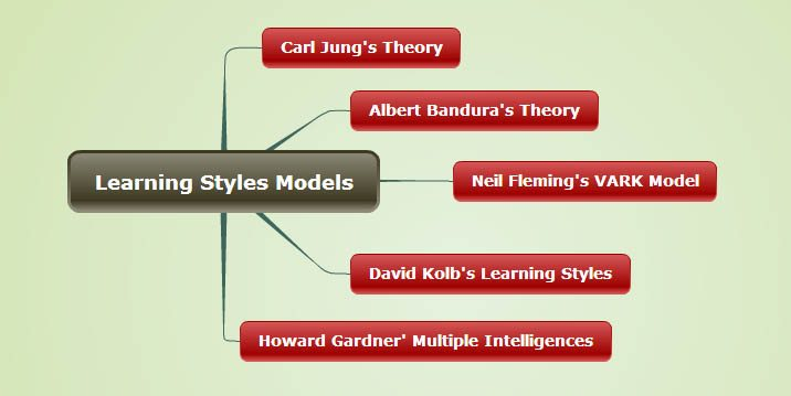 learning-styles-models-map