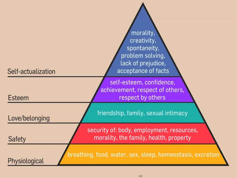 maslows-hierarchy