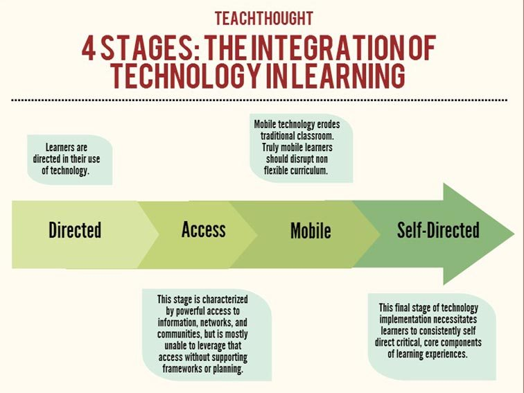 a discussion on the stages of the transformational learning cycle The 7 stages of transformational change  by leading a client through the 'cycle of experience' using four processes:  synthesis and assimilation of learning.