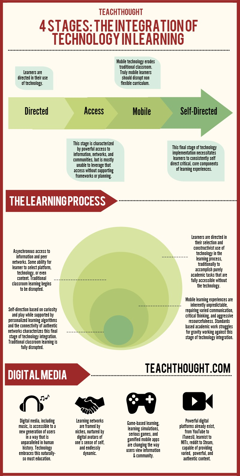 stages-of-technology-integration-in-learning