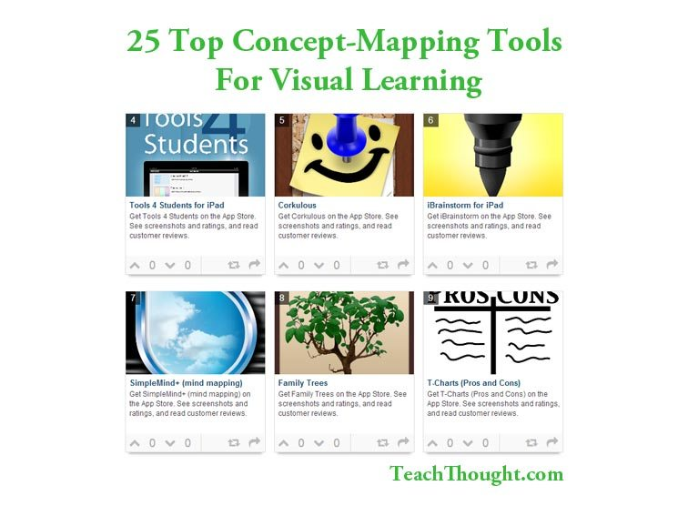 25 Top Concept Mapping Tools For Visual Learning