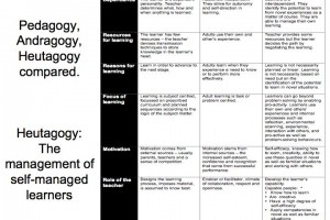 pedagogy-heutagogy-compared