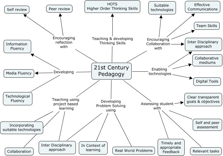 A Diagram Of 21st Century Pedagogy