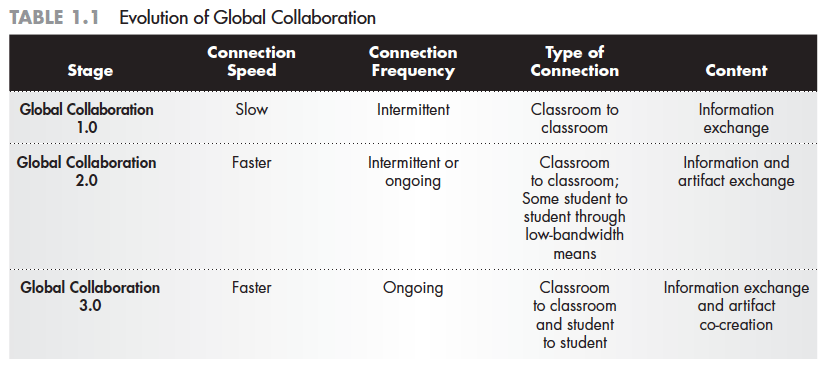 Evolution of Global Collaboration