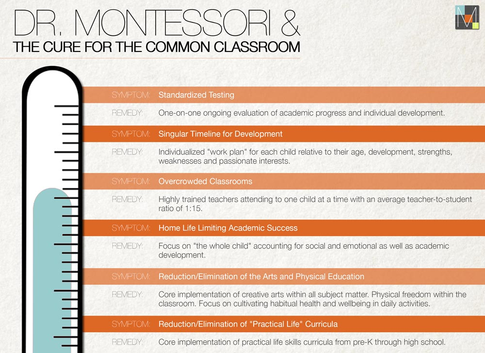 Montessori-App-Infographic-Cure-for-the-Common-Classroom-fi
