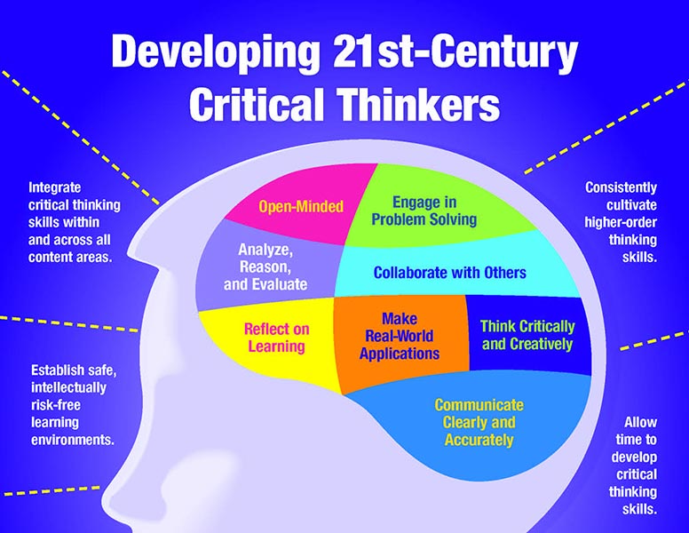 the definition of critical thinking skills Scheffer and rubenfeld discuss critical thinking habits and critical thinking skills for each of the critical thinking skills shown below, they give a number of activity statements changing or converting the condition, nature, form, or function of concepts among contexts i improved on the basics.