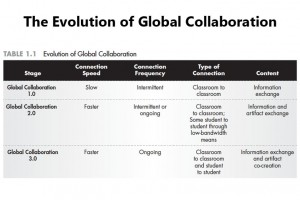 the-evolution-of-global-learning-fi