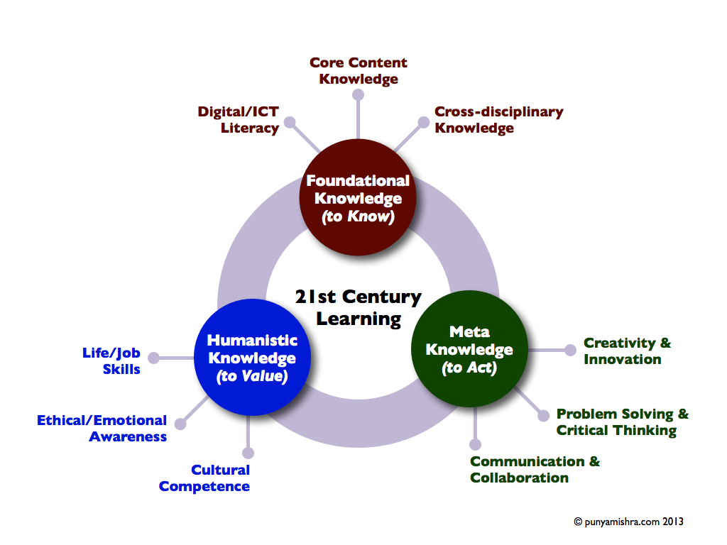 21stcenturylearning-synthesis