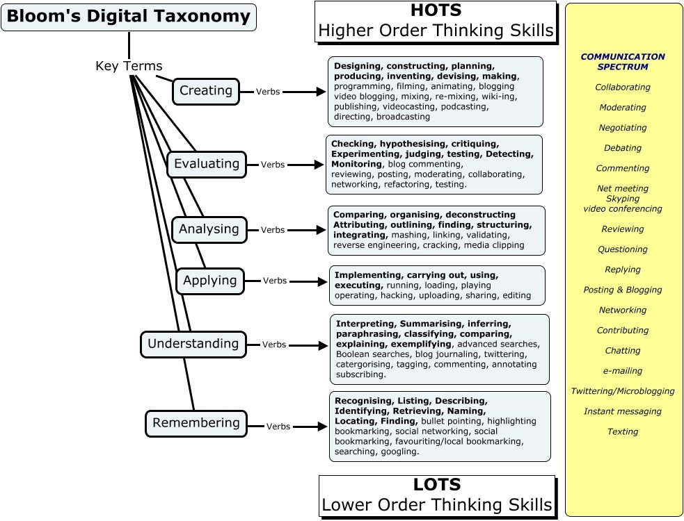 Blooms_Digital_Taxonomy