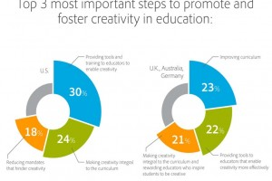 barriers-to-creativity-in-education-adobe-fi