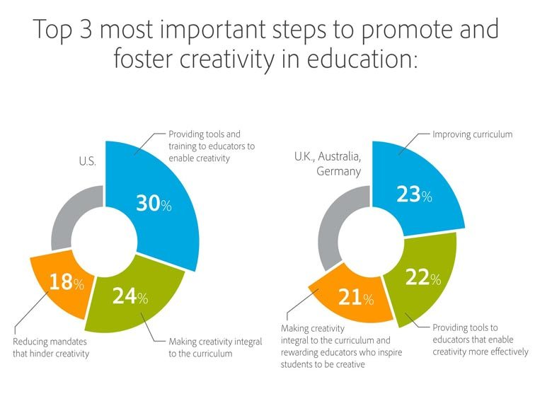 3 Steps To Promote Creativity In Education