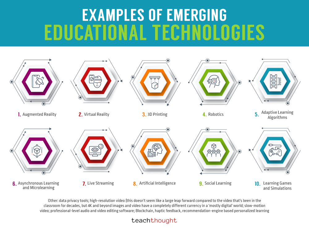 Examples Of Emerging Educational Technologies