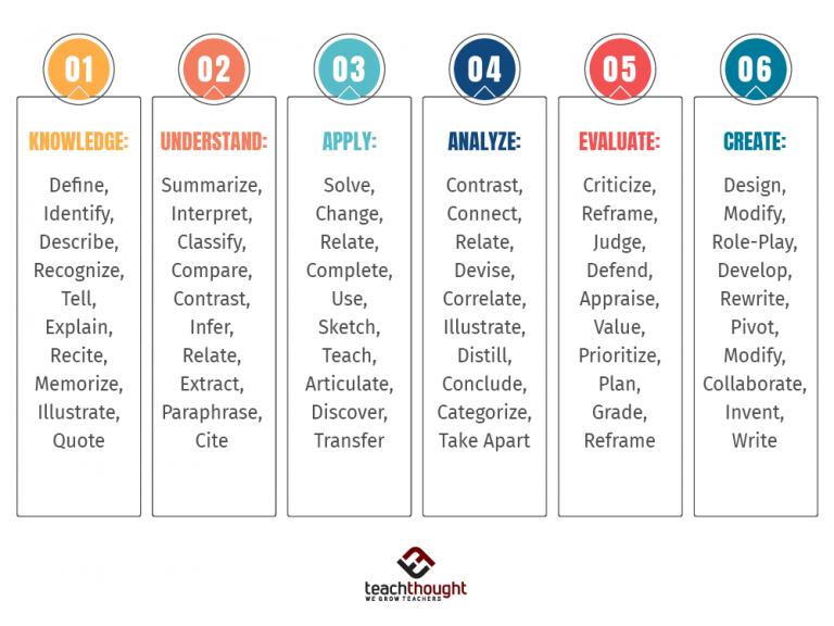 100+ Bloom's Taxonomy Verbs For Critical Thinking