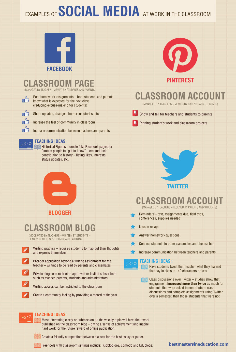 Teachthought Wp Content Uploads 2013 08 Examples Of Social Media In The Classroom Ideas Cred