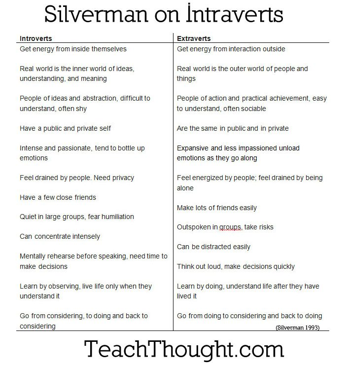 silverman-on-intraverts